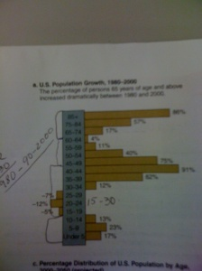 Sociology in our Times Diana Kendall.  See the negative numbers.  What it means?